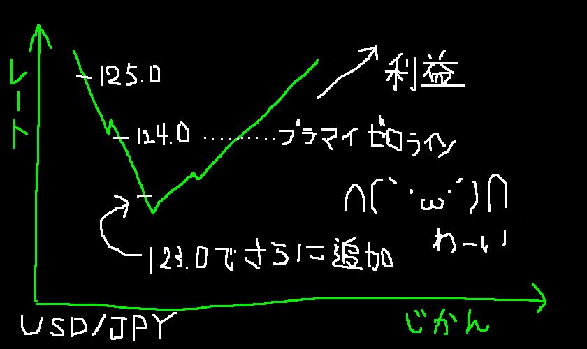 手書きMT4 ナンピン成功