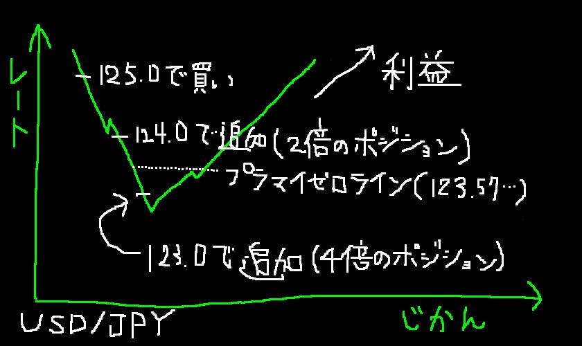 手書きMT4 ナンピンマーチン