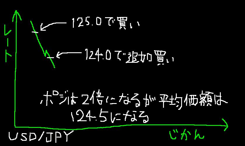 手書きMT4 ナンピン1