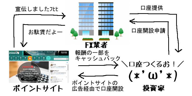 ポイントサイトとFX業者