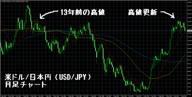 ドル円高値更新