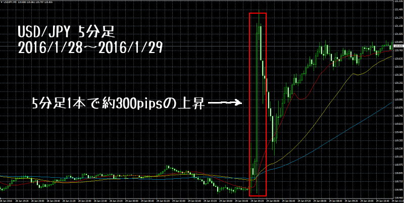 ドル円201601日銀砲チャート