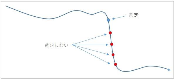 loop-ifdone